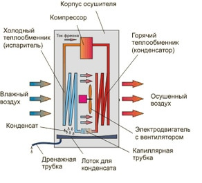 Конструкция и принцип работы осушителя воздуха