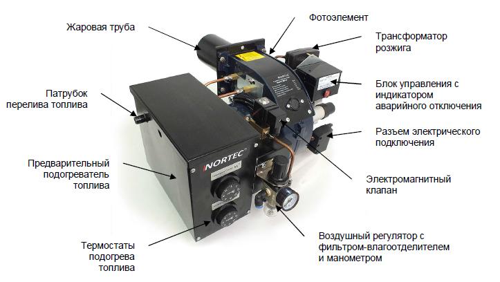 устройство горелки NORTEC WB 60