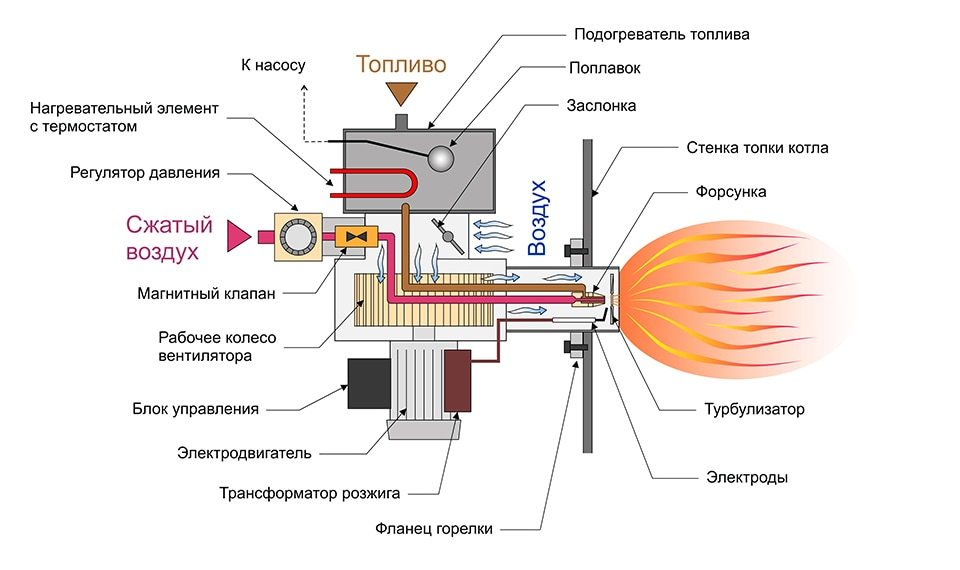 Переделка жидкотопливной горелки под отработку