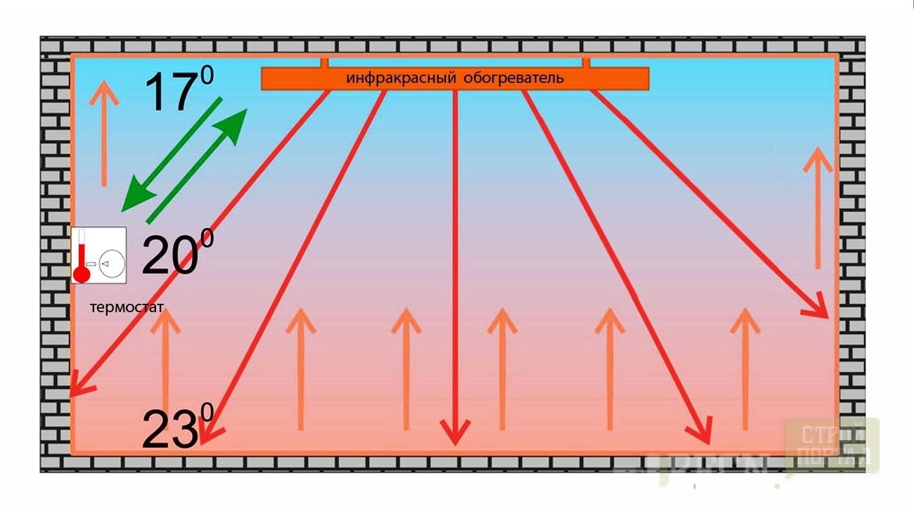 Как сделать крышу для дома 62