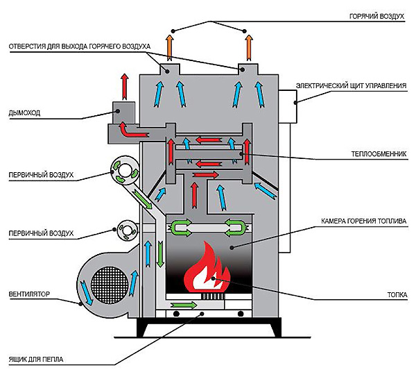 Отопление дома Варианты схем отопления дома  BuilderClub